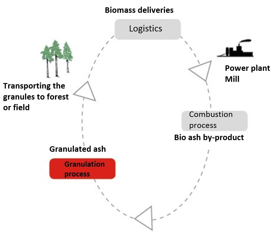 The complete cycle of nutrients and bio-fuels in the production of renewable energy
