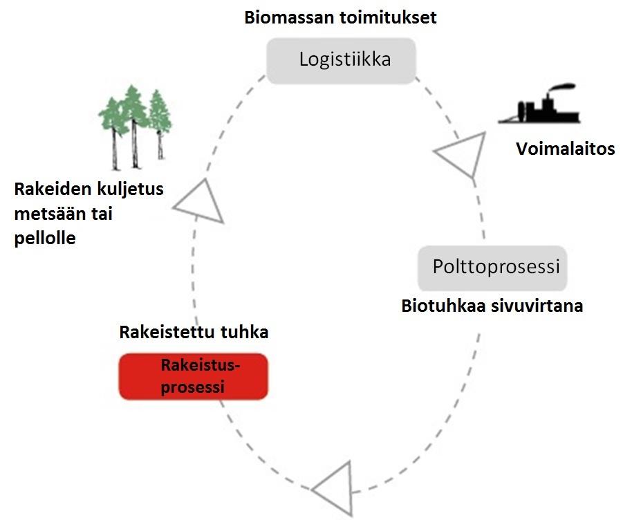 Tuhkalannoituksella täydennetään koko biomassan kiertokulku