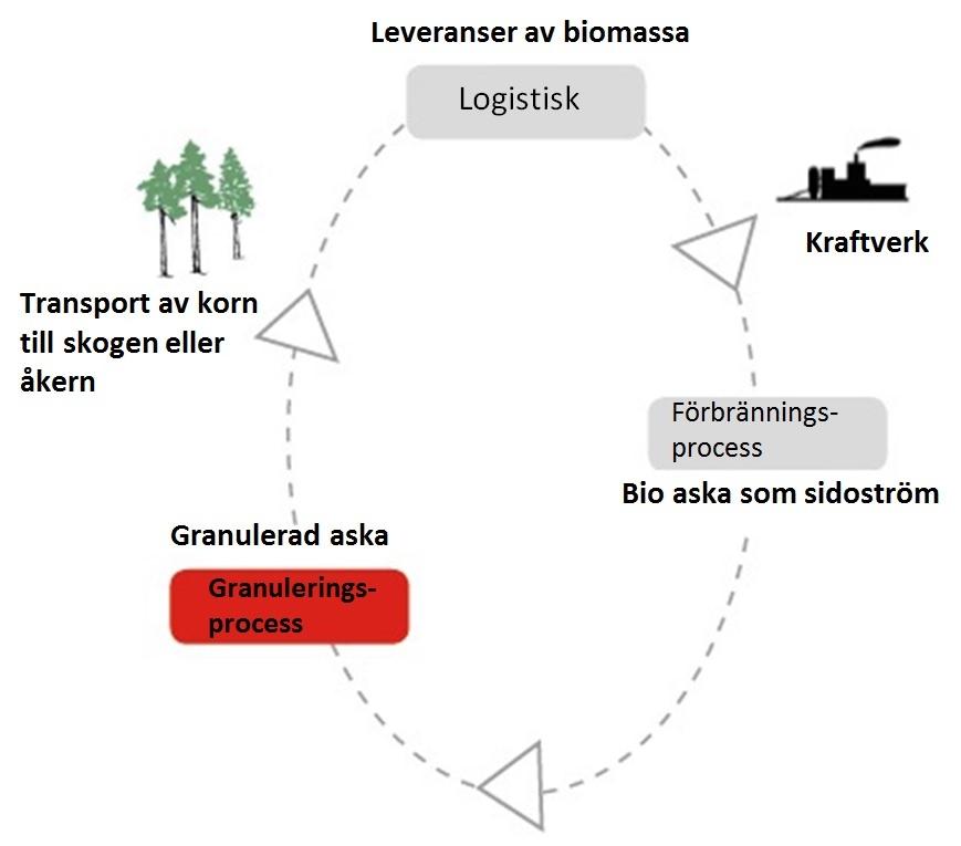 Näringsämnenas och biobränslets kretslopp vid produktion av förnybar energi.