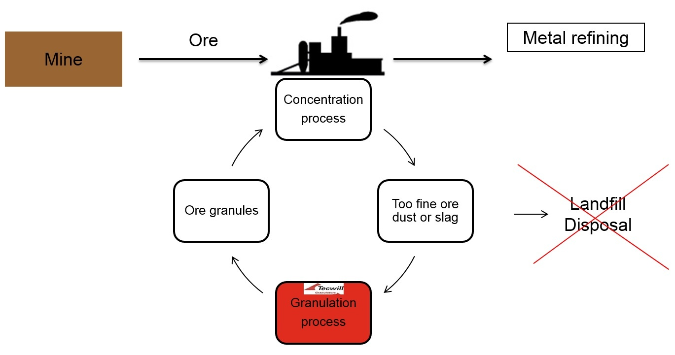 Returning fine ore particles back into the production process
